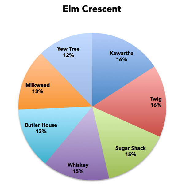 "Over on Elm Street, ""Twig"" and ""Kawartha"" are in the lead, but only slightly."