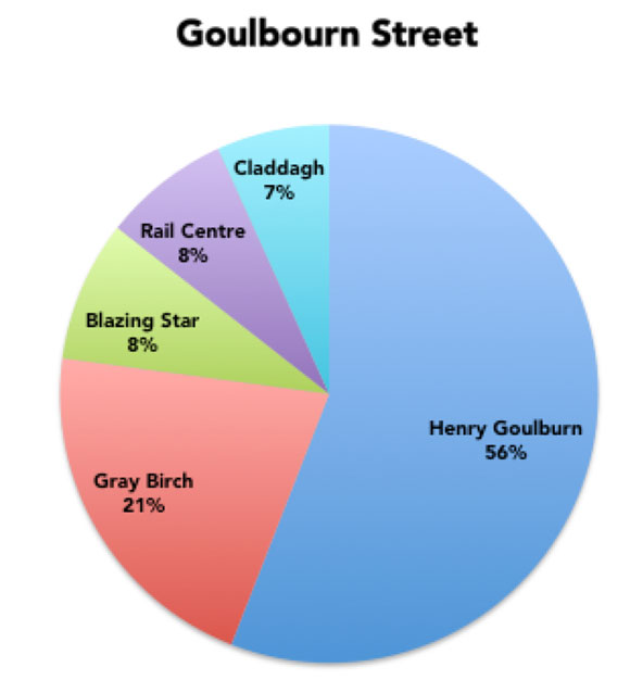 Henry Goulburn is clearly the favourite of our readers for Goulbourn Street.