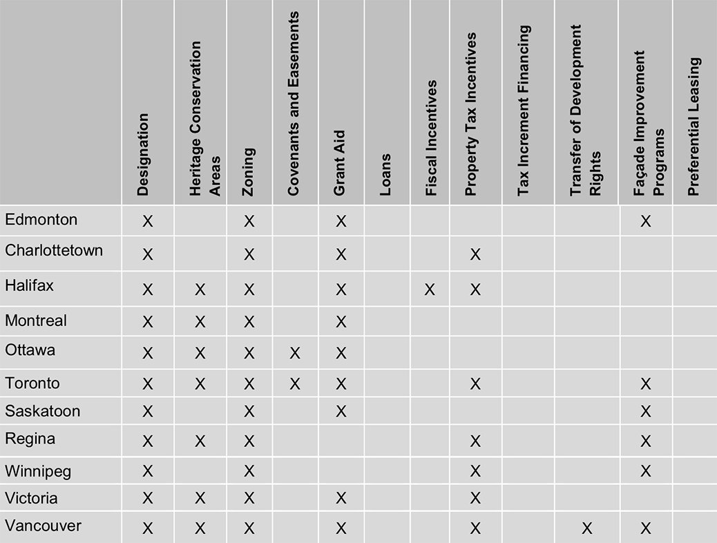 A chart comparing the tools that municipalities use to encourage heritage preservation. Source: City of Edmonton.