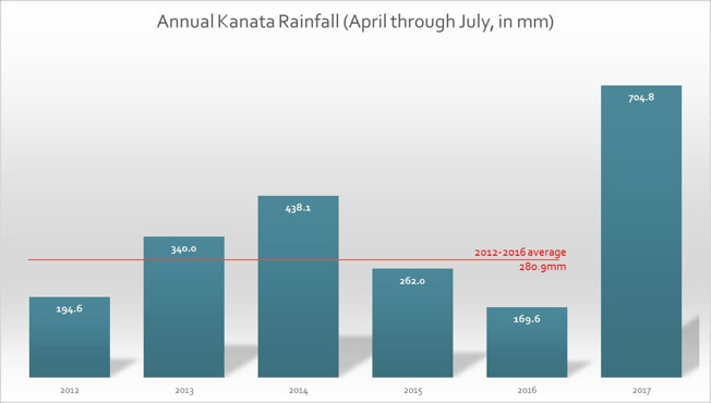 Chart showing annual rainfall in Ottawa. 2017 is considerably higher than previous years. Source: https://ottawa.weatherstats.ca/charts/rain-monthly.html