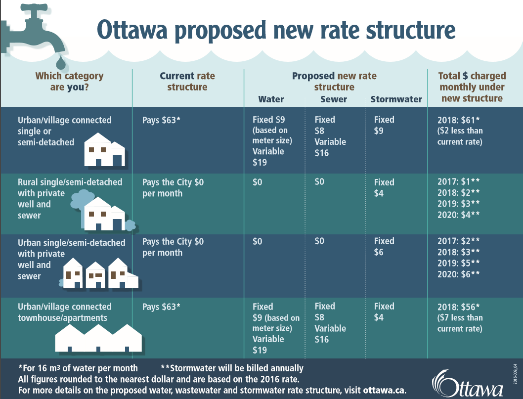 This table shows the proposed new rate structure for water, sewer, and stormwater. (Via City of Ottawa.)